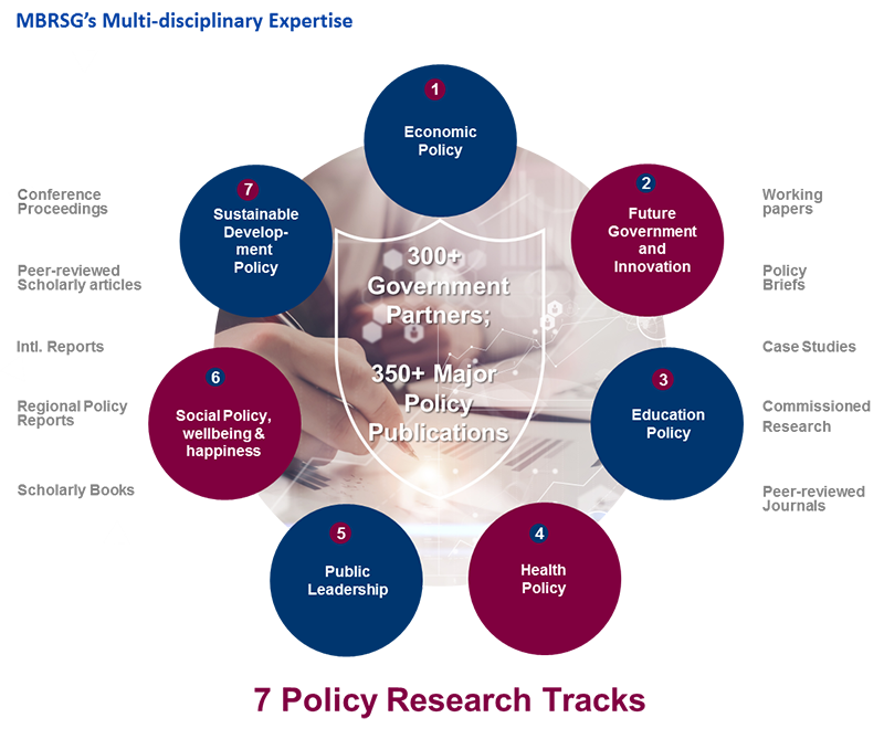 Policy Research Tracks