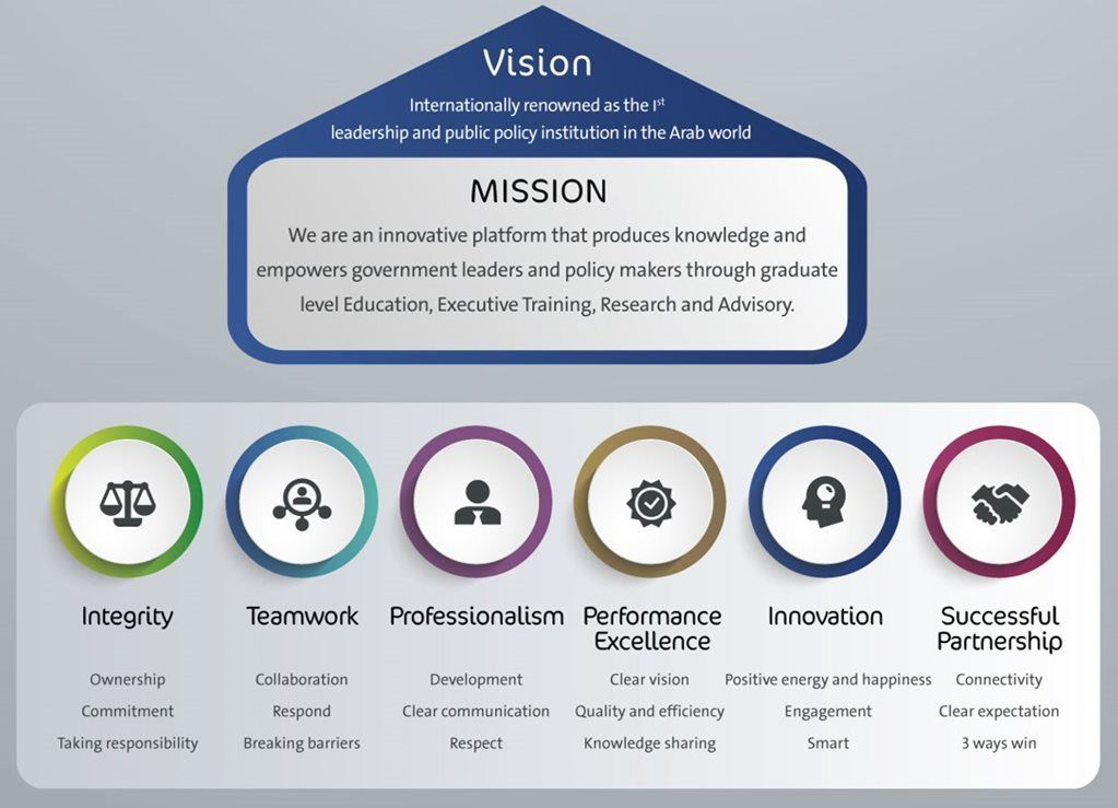 MBRSG - Vision and Mission